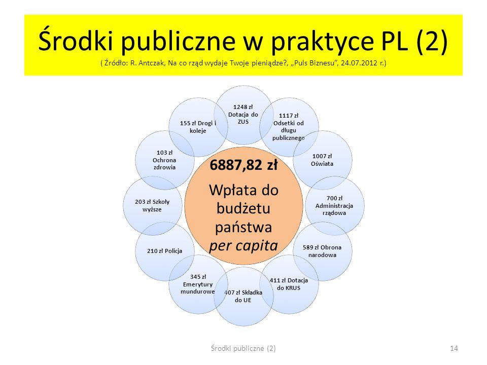Środki publiczne w praktyce PL (2) ( Źródło: R