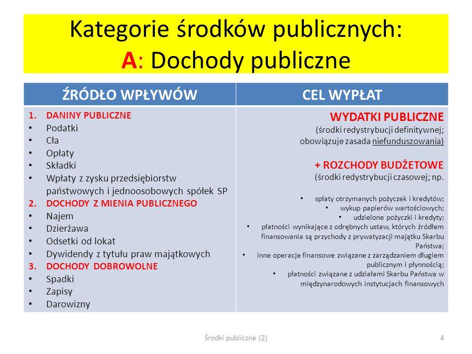 Kategorie środków publicznych: A: Dochody publiczne