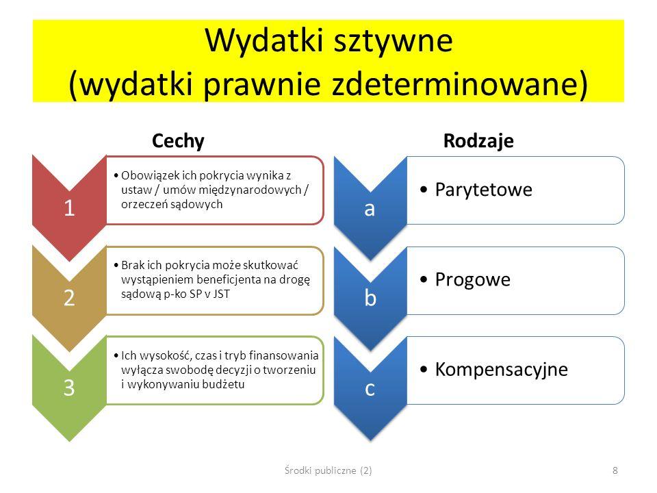 Wydatki sztywne (wydatki prawnie zdeterminowane)