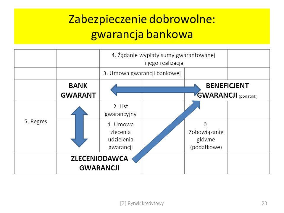 Zabezpieczenie dobrowolne: gwarancja bankowa