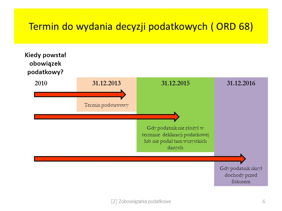 Termin do wydania decyzji podatkowych ( ORD 68)