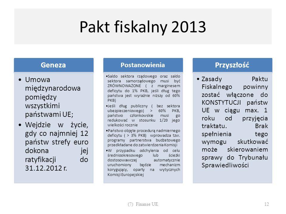 Pakt fiskalny 2013 Geneza. Umowa międzynarodowa pomiędzy wszystkimi państwami UE;