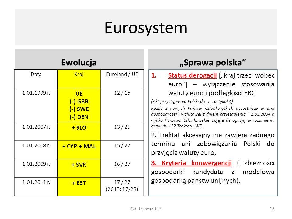 """Eurosystem Ewolucja """"Sprawa polska"""