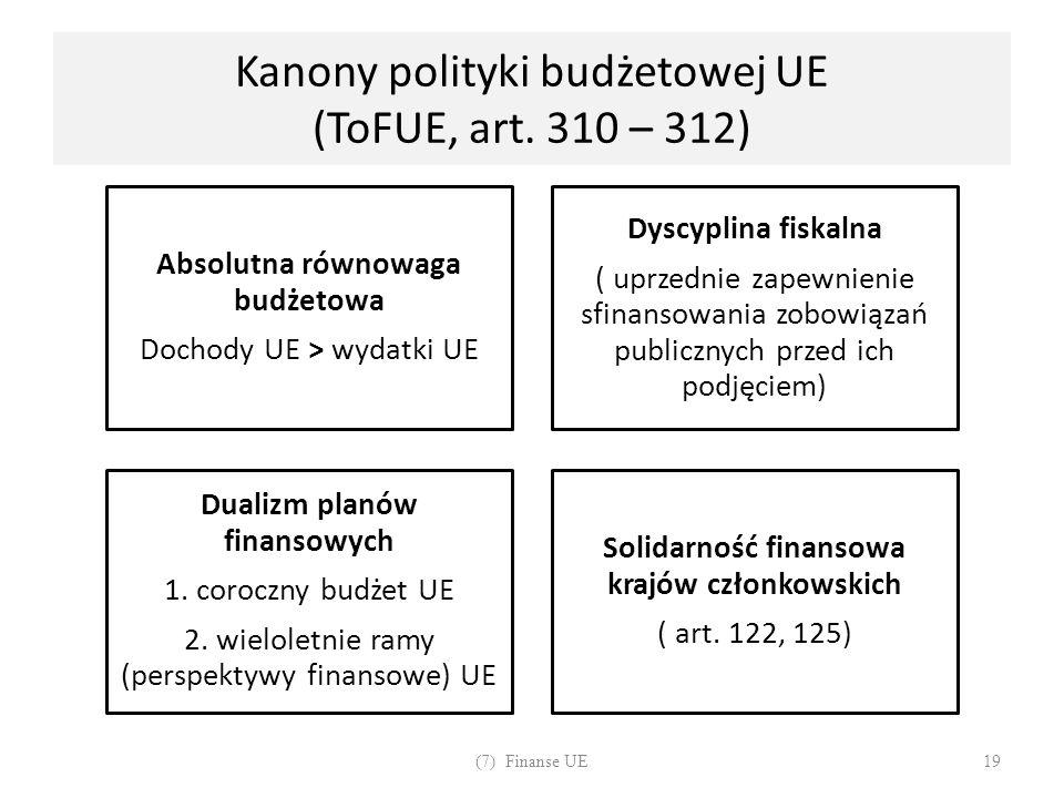 Kanony polityki budżetowej UE (ToFUE, art. 310 – 312)