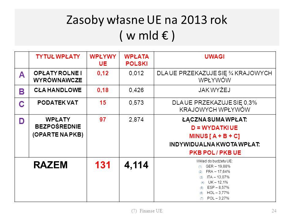 Zasoby własne UE na 2013 rok ( w mld € )