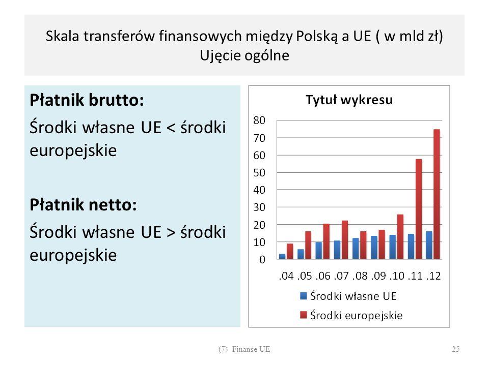Skala transferów finansowych między Polską a UE ( w mld zł) Ujęcie ogólne