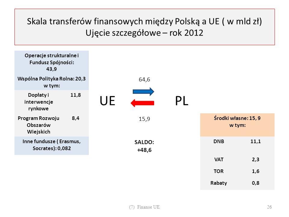 Skala transferów finansowych między Polską a UE ( w mld zł) Ujęcie szczegółowe – rok 2012