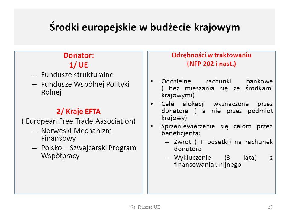 Środki europejskie w budżecie krajowym