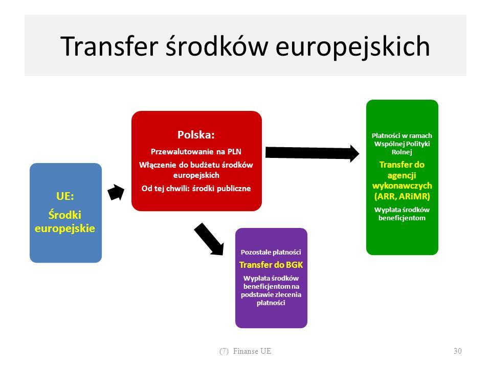 Transfer środków europejskich