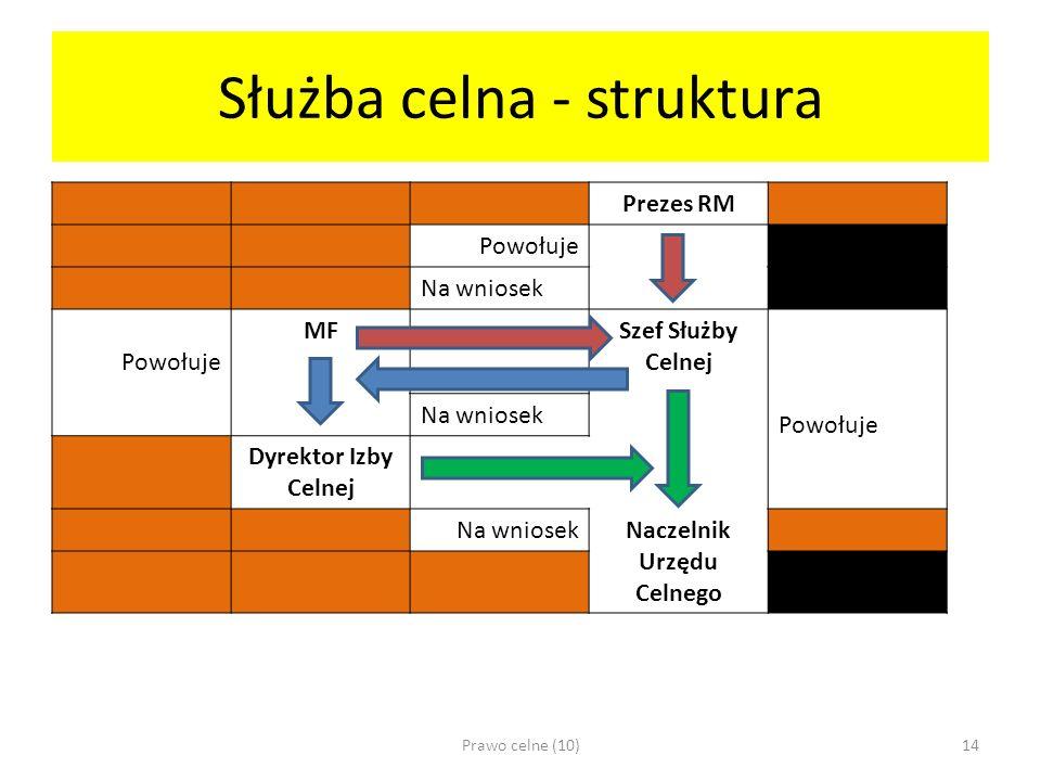 Służba celna - struktura
