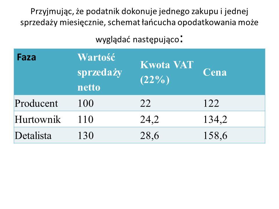 Wartość sprzedaży netto Kwota VAT (22%) Cena