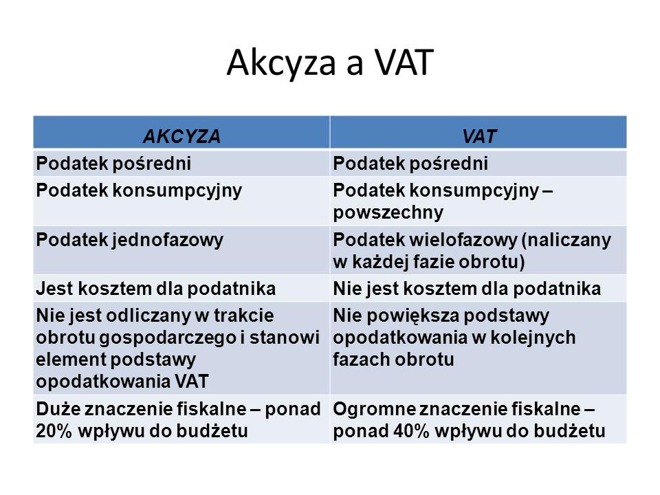 Akcyza a VAT AKCYZA VAT Podatek pośredni Podatek konsumpcyjny