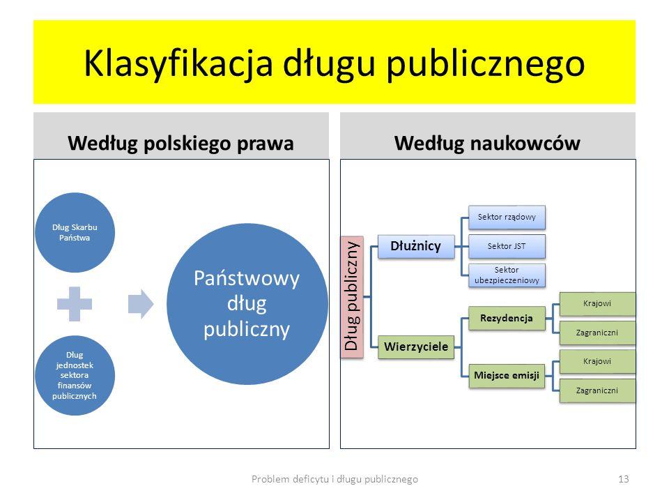 Klasyfikacja długu publicznego