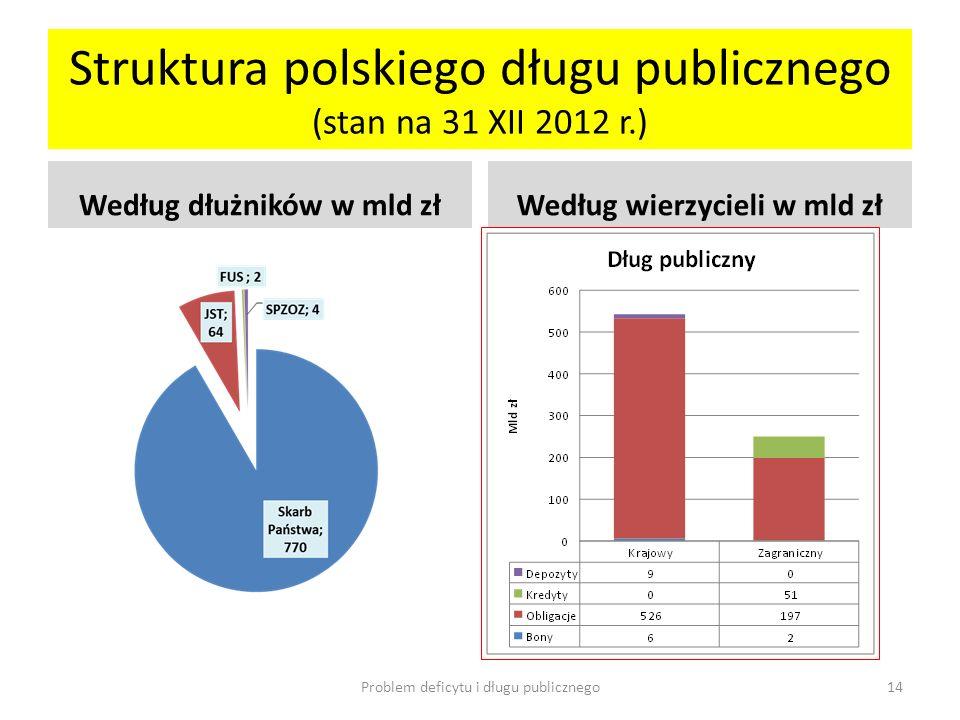 Struktura polskiego długu publicznego (stan na 31 XII 2012 r.)