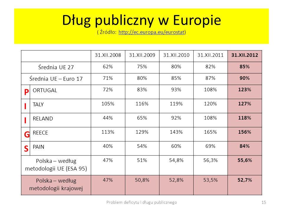 Dług publiczny w Europie ( Źródło: http://ec.europa.eu/eurostat)