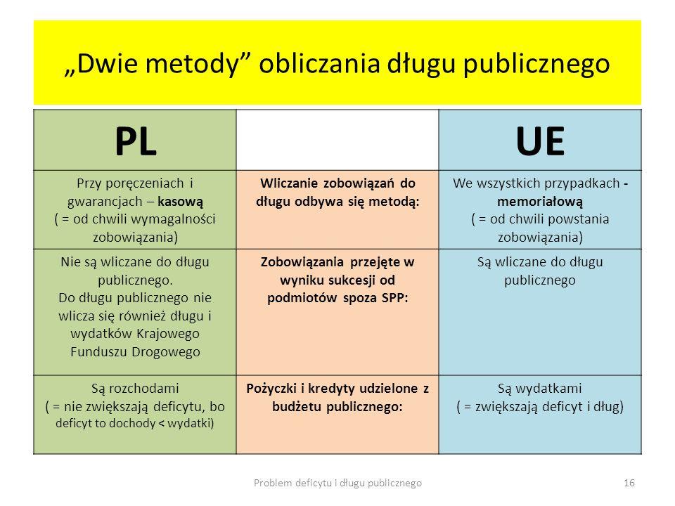 """""""Dwie metody obliczania długu publicznego"""