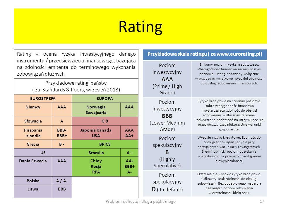 Przykładowa skala ratingu ( za www.eurorating.pl)
