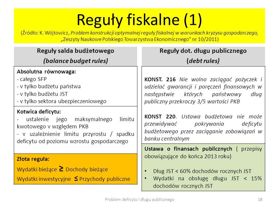 Reguły fiskalne (1) (Źródło: K