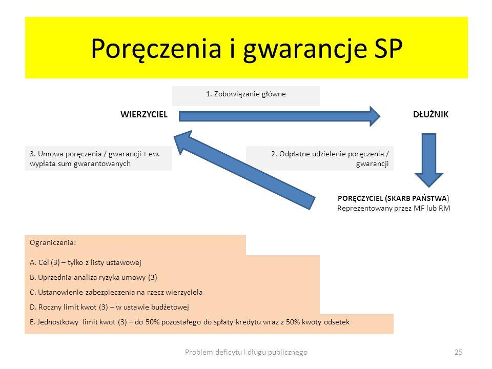 Poręczenia i gwarancje SP