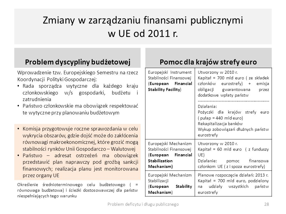Zmiany w zarządzaniu finansami publicznymi w UE od 2011 r.