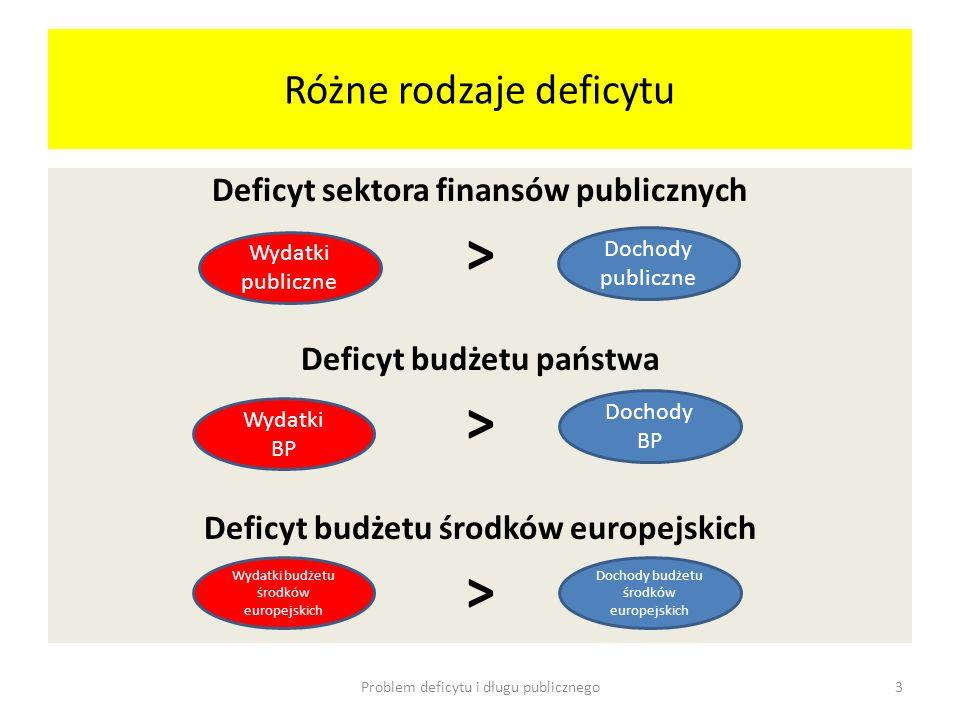 Różne rodzaje deficytu