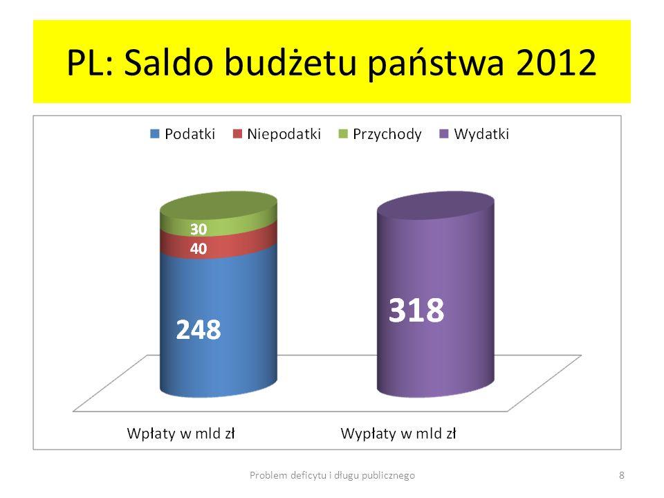 PL: Saldo budżetu państwa 2012