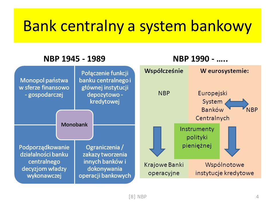 Bank centralny a system bankowy