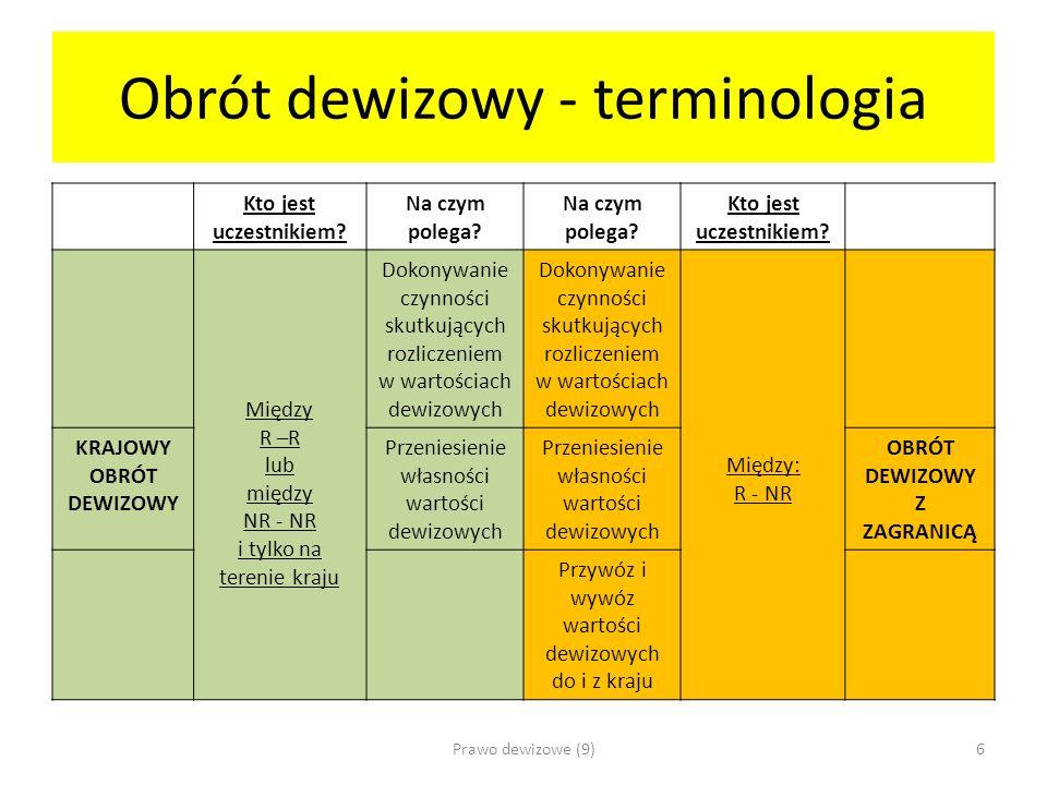 Obrót dewizowy - terminologia