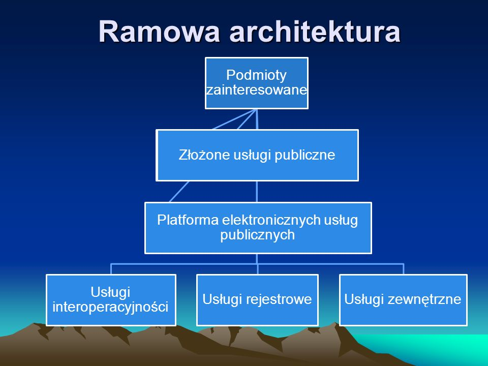 Ramowa architektura Podmioty zainteresowane Usługi interoperacyjności