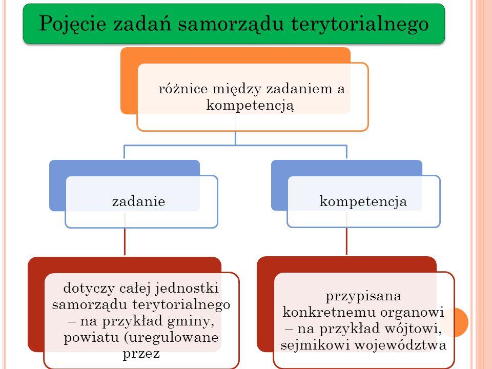 Pojęcie zadań samorządu terytorialnego