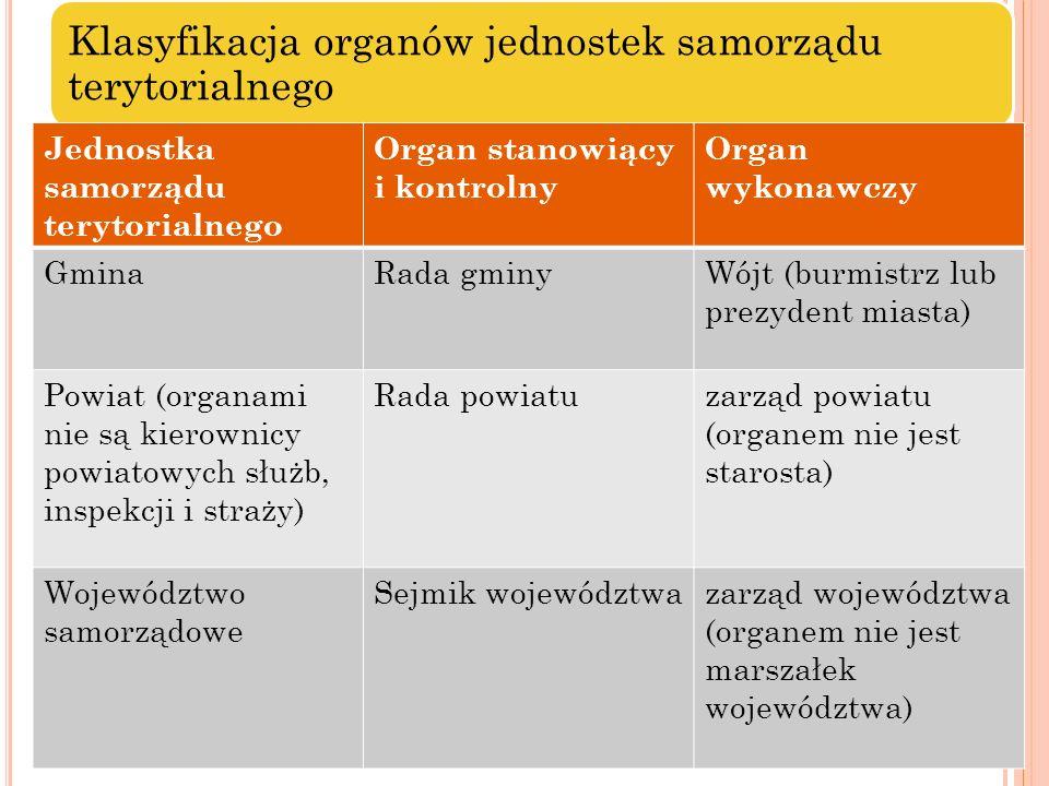 Jednostka samorządu terytorialnego Organ stanowiący i kontrolny