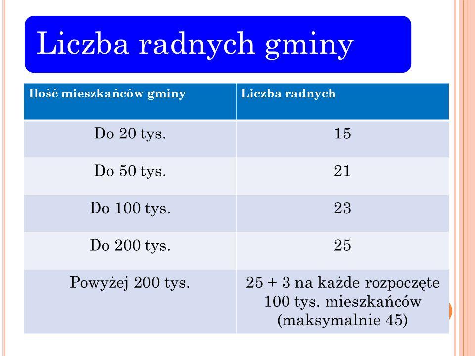 25 + 3 na każde rozpoczęte 100 tys. mieszkańców (maksymalnie 45)