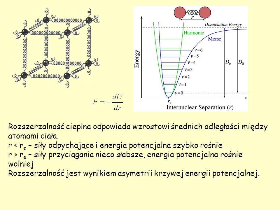 Rozszerzalność cieplna odpowiada wzrostowi średnich odległości między atomami ciała.
