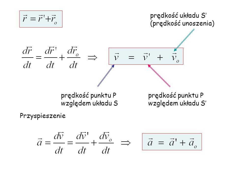prędkość układu S' (prędkość unoszenia) prędkość punktu P. względem układu S. prędkość punktu P.