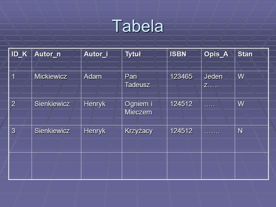 Tabela ID_K Autor_n Autor_i Tytuł ISBN Opis_A Stan 1 Mickiewicz Adam