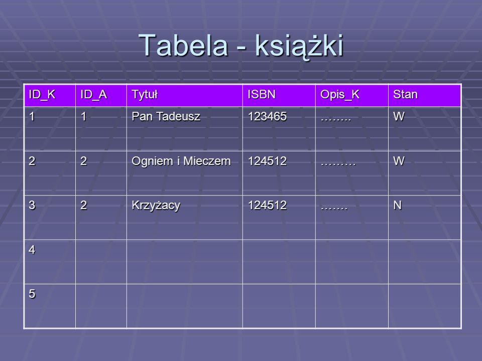 Tabela - książki ID_K ID_A Tytuł ISBN Opis_K Stan 1 Pan Tadeusz 123465