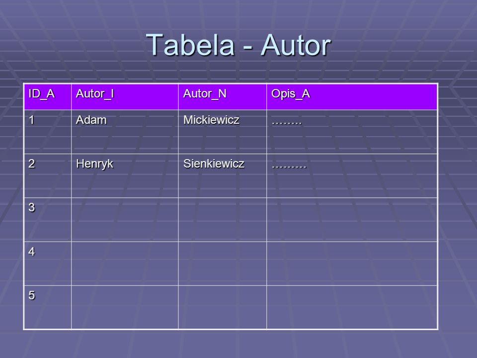 Tabela - Autor ID_A Autor_I Autor_N Opis_A 1 Adam Mickiewicz …….. 2
