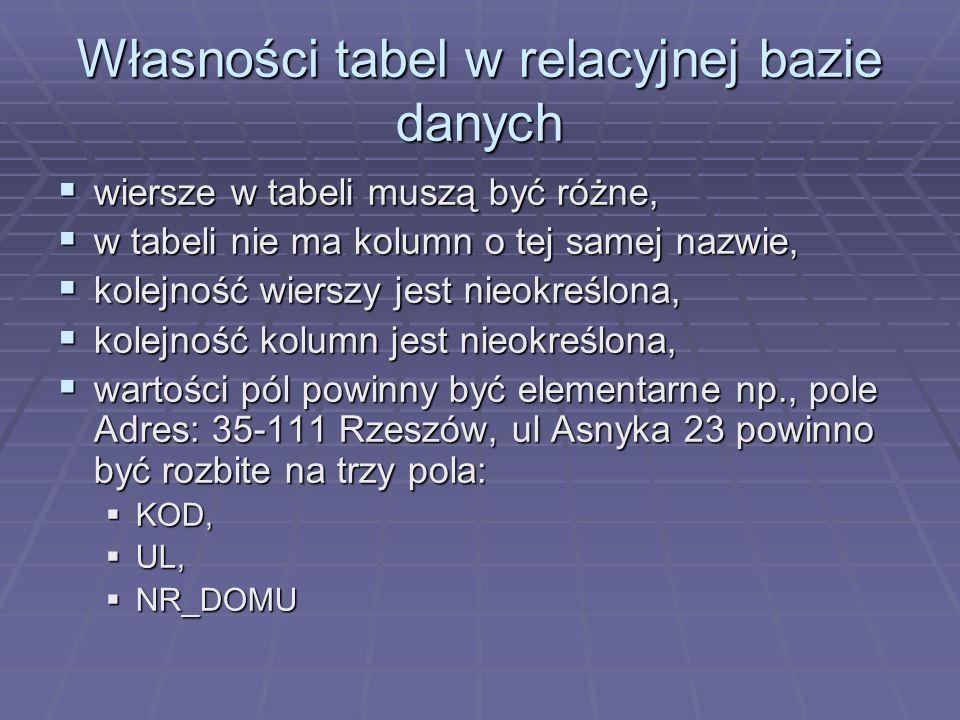 Własności tabel w relacyjnej bazie danych