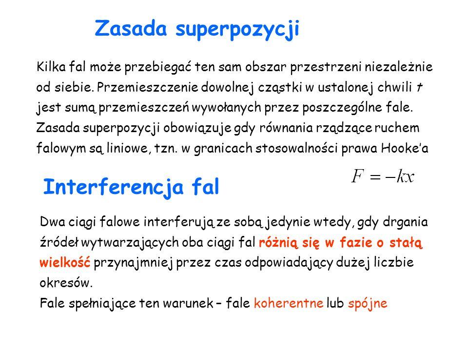 Zasada superpozycji Interferencja fal