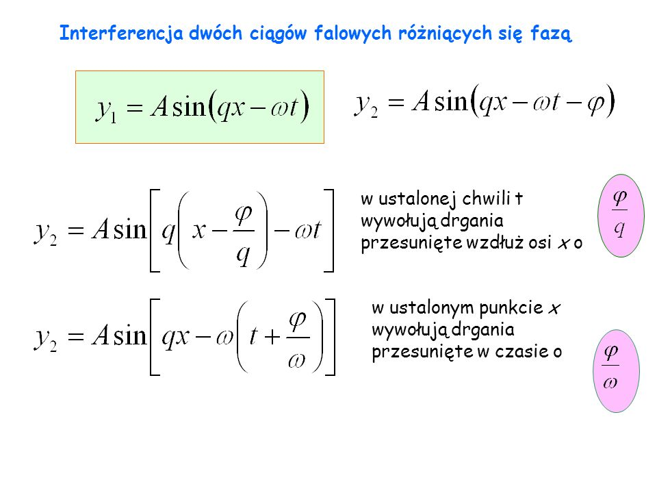 Interferencja dwóch ciągów falowych różniących się fazą