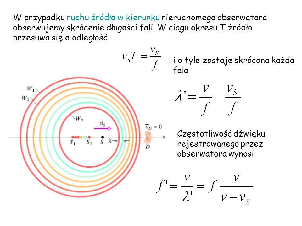 W przypadku ruchu źródła w kierunku nieruchomego obserwatora obserwujemy skrócenie długości fali. W ciągu okresu T źródło przesuwa się o odległość