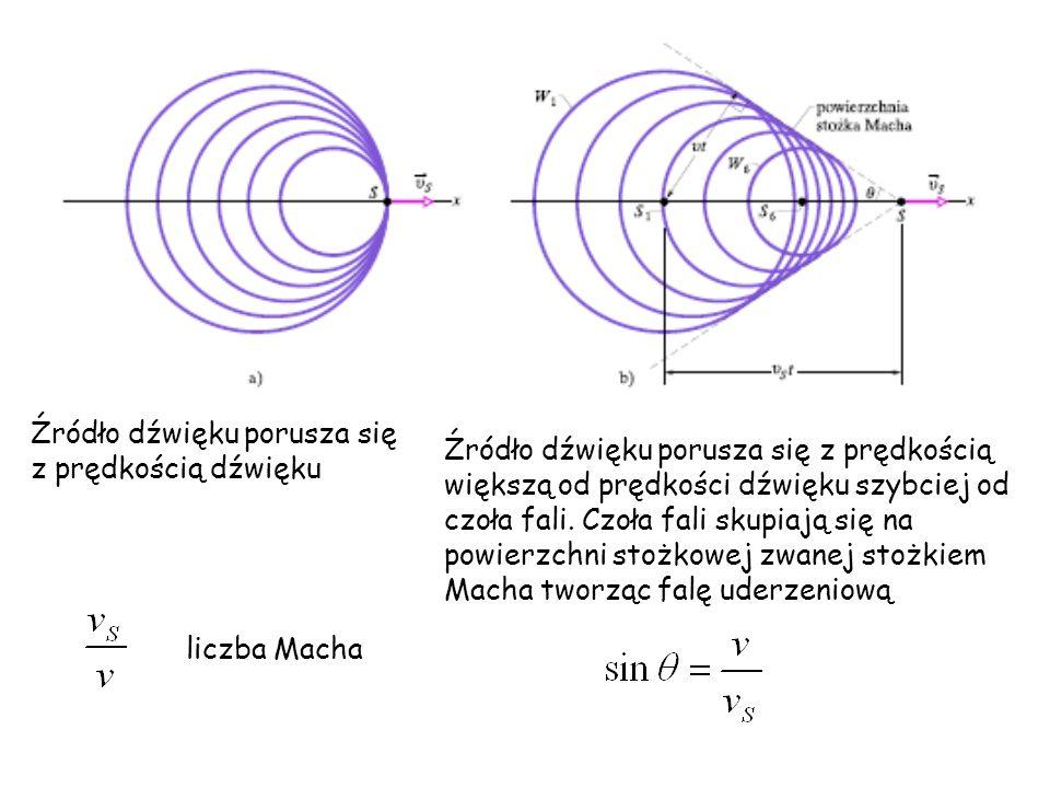 Źródło dźwięku porusza się z prędkością dźwięku