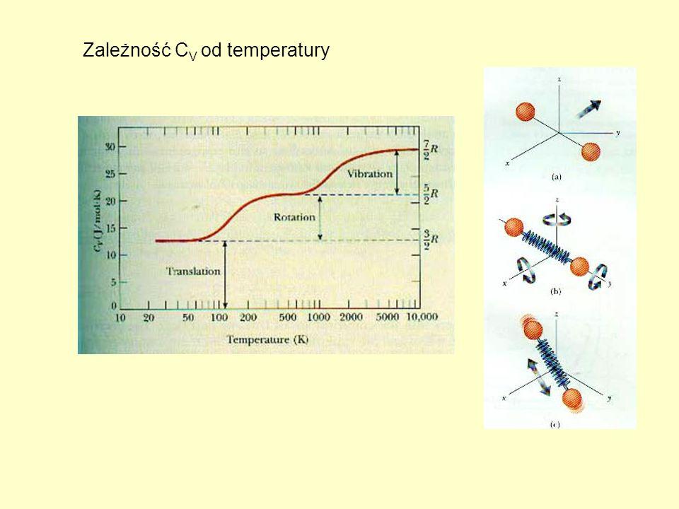 Zależność CV od temperatury