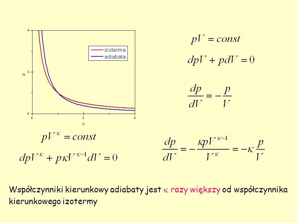 Współczynniki kierunkowy adiabaty jest  razy większy od współczynnika kierunkowego izotermy