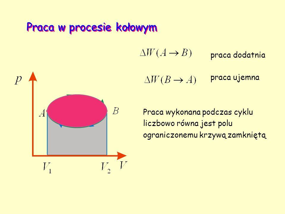 Praca w procesie kołowym