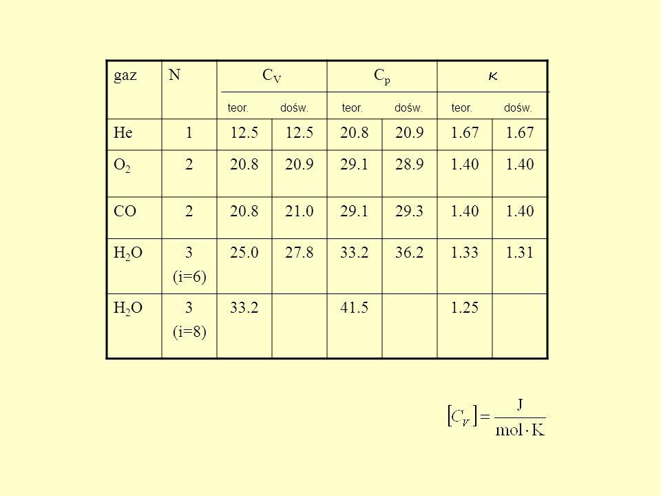 gaz N. CV. Cp.  He. 1. 12.5. 20.8. 20.9. 1.67. O2. 2. 29.1. 28.9. 1.40. CO. 21.0. 29.3.