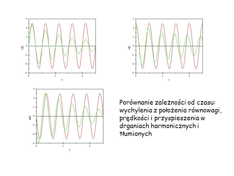 Porównanie zależności od czasu: wychylenia z położenia równowagi, prędkości i przyspieszenia w drganiach harmonicznych i tłumionych