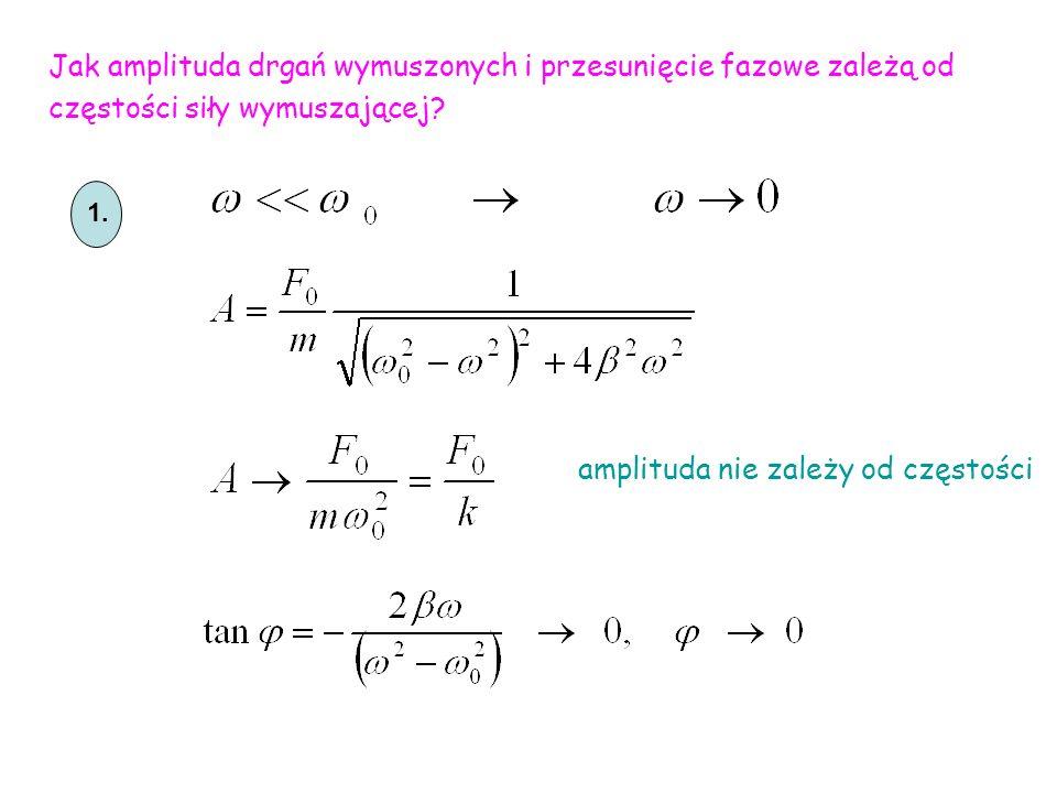 amplituda nie zależy od częstości