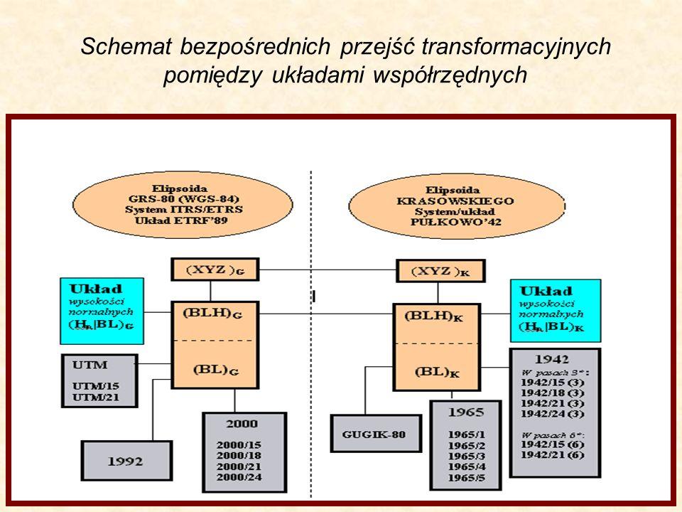 Schemat bezpośrednich przejść transformacyjnych pomiędzy układami współrzędnych