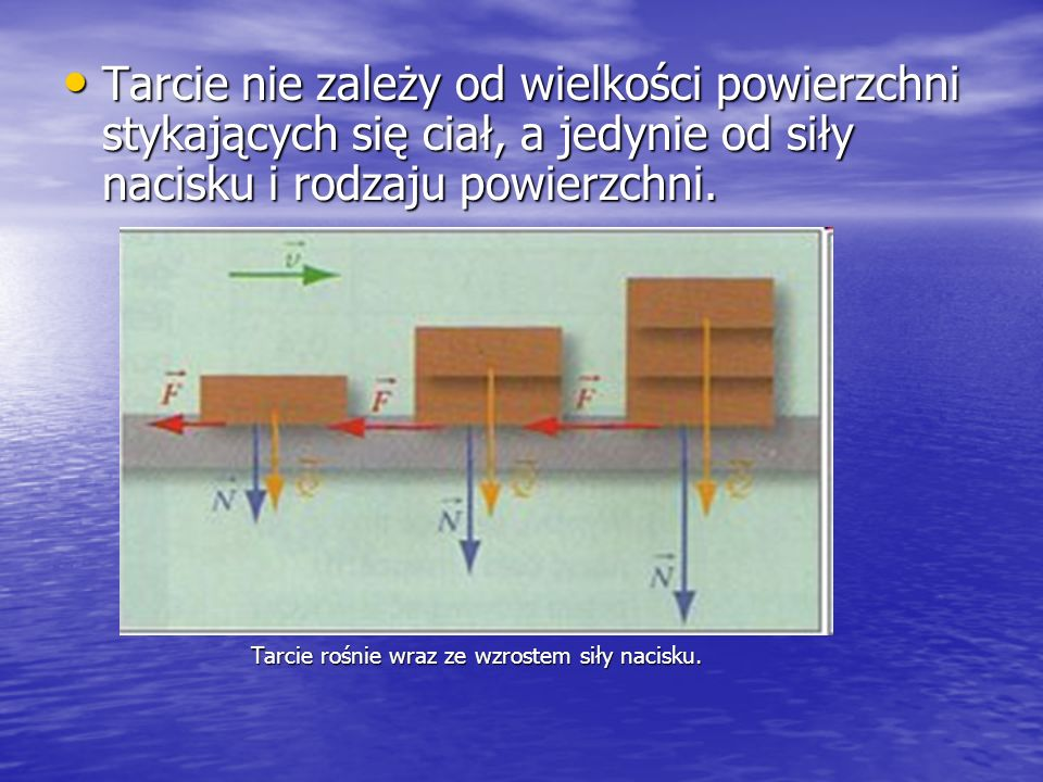 Tarcie nie zależy od wielkości powierzchni stykających się ciał, a jedynie od siły nacisku i rodzaju powierzchni.